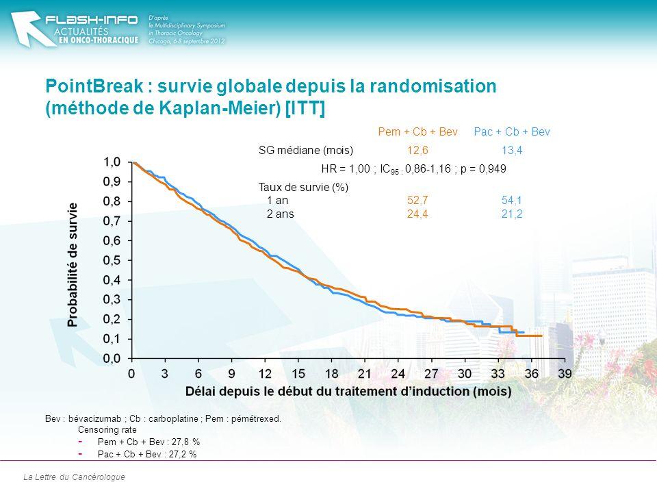 PointBreak : survie globale depuis la randomisation (méthode de Kaplan-Meier) [ITT]